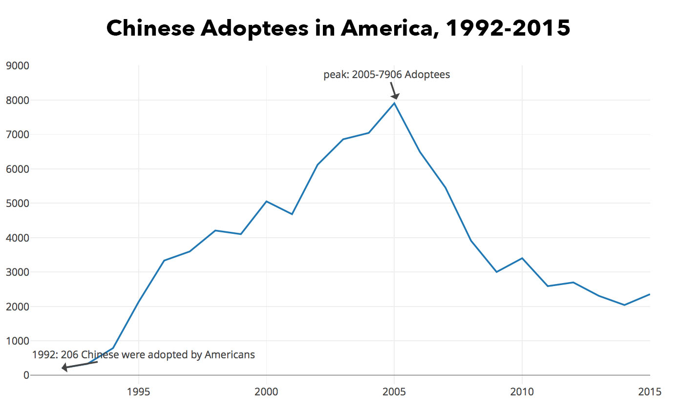 chinese-adoptees-1992-2015